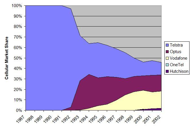 History   Oz MobileNet