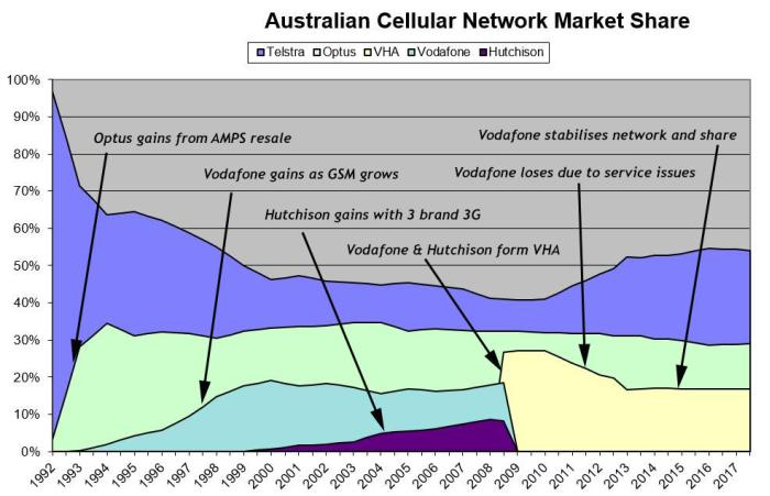 mobile industry australia There are several explanations as to why geography is one factor like the united states, australia is a continent-sized country, and mobile communication offers businesses and consumers .