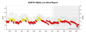 Light winds in the middle of the first RANSA Winter Wednesday races