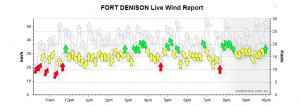 The up and down breeze at Fort Denison was typical of our breeze on Wednesday night